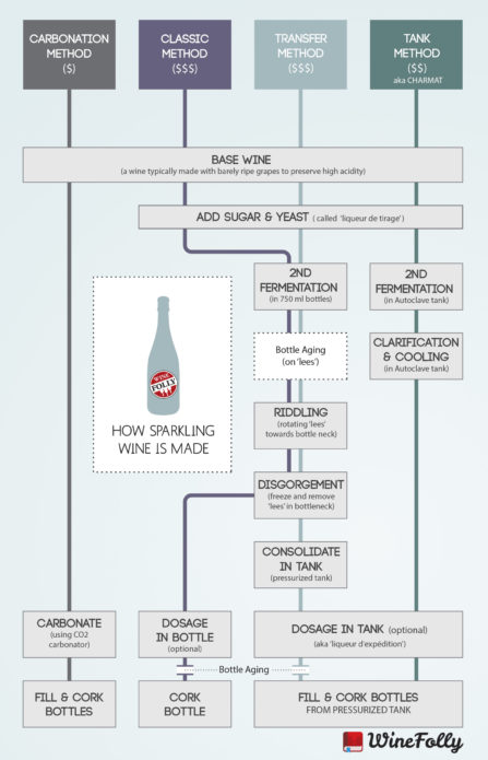 sparkling wine methods